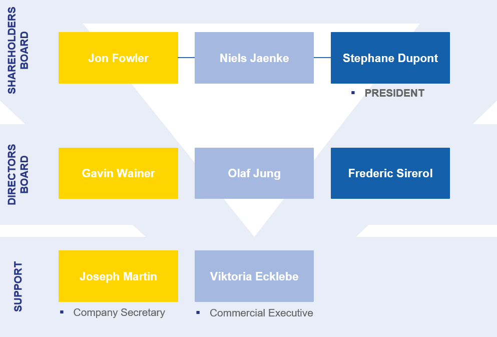 new organizational chart October 2019